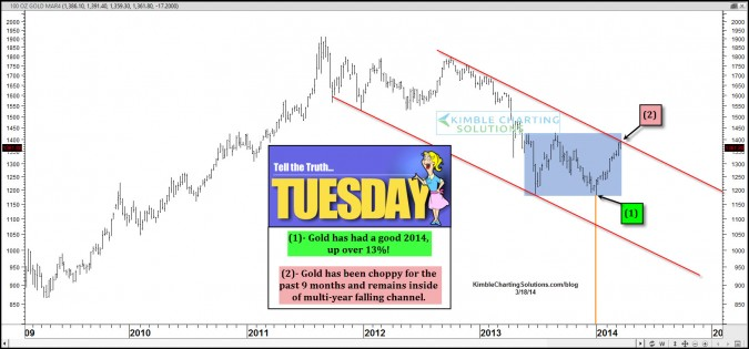 To Tell the Truth Tuesday for Gold & Silver?