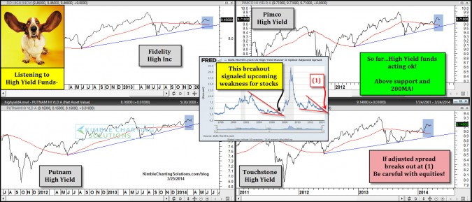 Junk bonds/High Yield funds acting ok! Do watch for a breakout here!