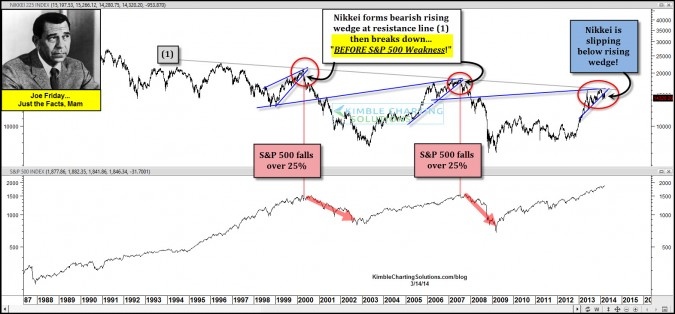 Joe Friday…25% S&P 500 declines were led by this…happening again?