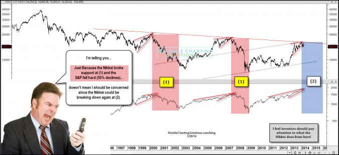 S&P 500 fell over 30% last two times the Nikkei did this…