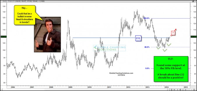 Bonds creating bullish inverse head & shoulders pattern?