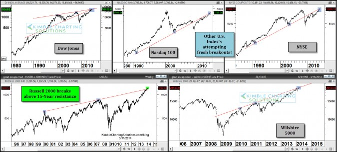 Russell 2000 breaks 15-year resistance, others to follow?