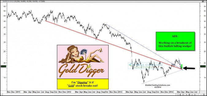 Key Gold Stock breaking out? I digging this if…
