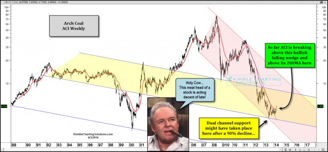 Hey Arch…A breakout in place after a 90% decline in Arch Coal?