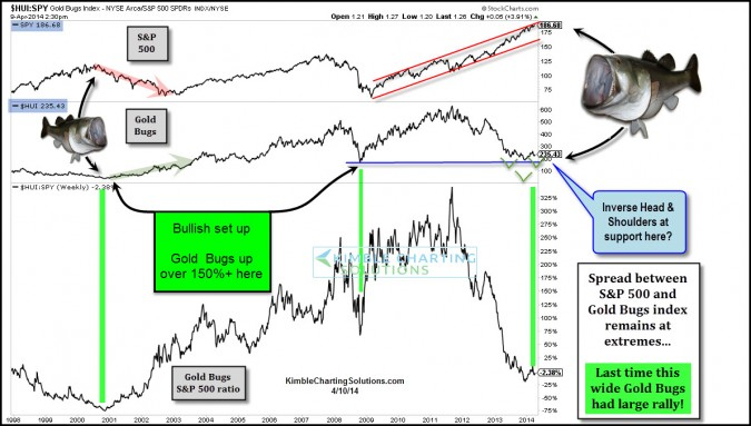 Gold Bugs index poised to rally 150% again???