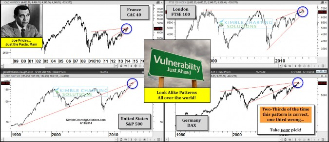 Joe Friday….Global Markets Look Vulnerable to these!