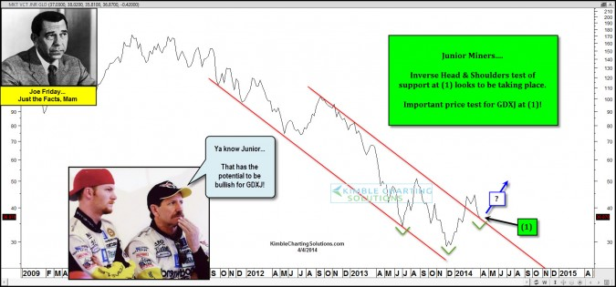 Joe Friday-Bullish inverse Head & Shoulders for Gold Miners in play!