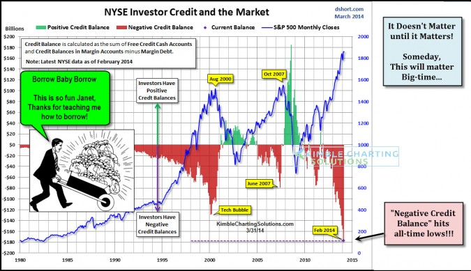Margin Debt sky rockets to new all-time highs! Does it matter???