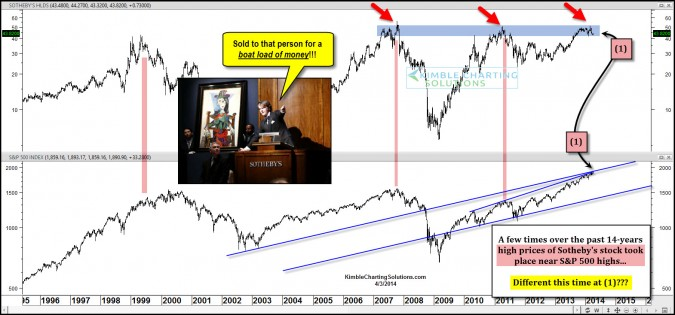 """This """"Wealth Indicator"""" is sending a rare signal!"""