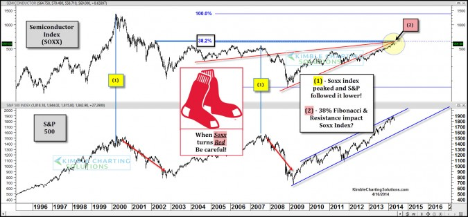 "A ""Red Soxx"" has been a leading indicator to S&P 500!"