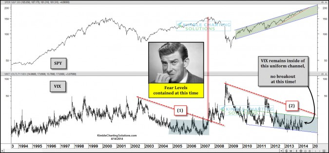 """What's the message coming from the """"Fear Index"""" (VIX)?"""