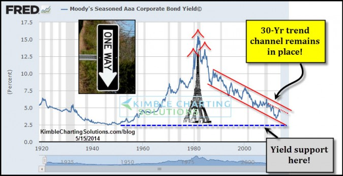 60-Year Eiffel tower pattern in yields looks incomplete!