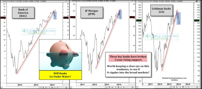 Goldman, BOA and JP Morgan break two-year support lines….