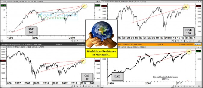Last time S&P 500 fell 15% this took place, patterns look alike again!