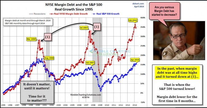 Margin debt takes a turn from all-time high levels. Be concerned?