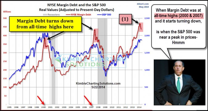 S&P 500 peaked in 2000 & 2007, when Margin debt did this…