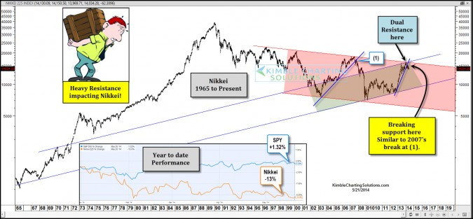 Nikkei about to impact the S&P 500…Again?