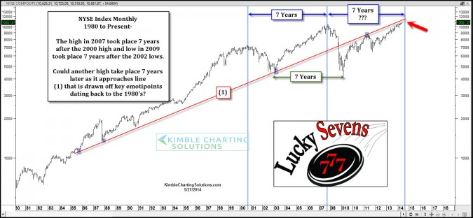 7-Year cycle suggest an important high in 2014?