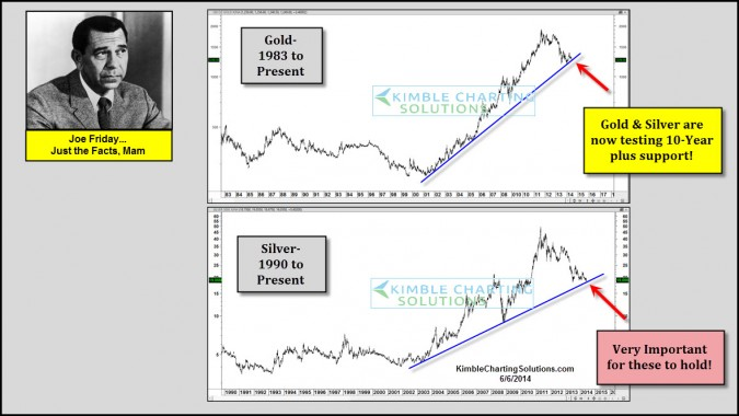 "Gold & Silver have had ""big rallies"" off this for the past decade!"