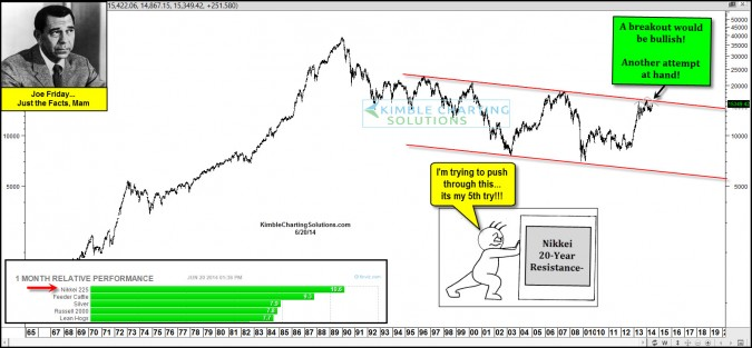 Nikkei attempting another breakout says Joe Friday!