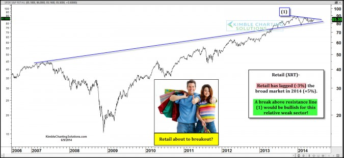 Retail ETF about to break resistance and send a bullish signal?