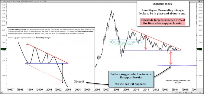 Pattern suggests China could fall 30%! If so, impact S&P 500?