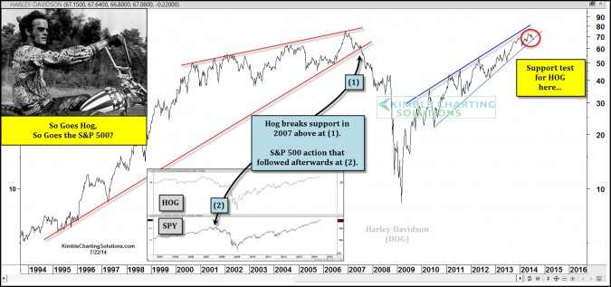 So Goes a HOG, So Goes the S&P 500?