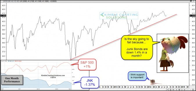 """Are Junk Bonds suggesting the """"Sky is going to fall"""" in stocks?"""