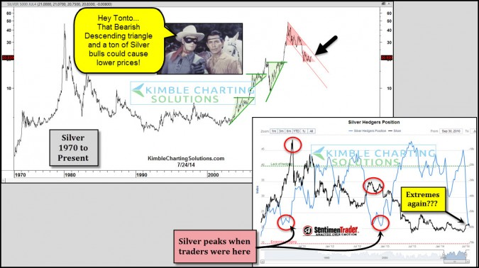"Hey Tonto…These ""Patterns and Sentiment"" could hurt Silver!"