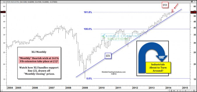 Reversal pattern just take place in the Industrials ETF (XLI) ???