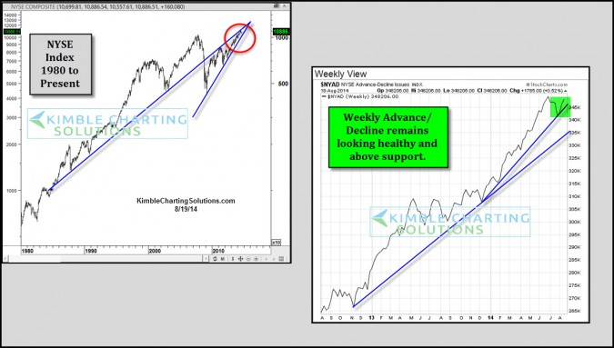 NYSE Advance/Decline acting healthy, near all-time highs…