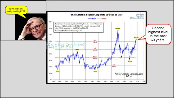 Buffett Indicator Hitting Second Highest Level in 60 Years!