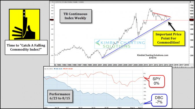 Commodities…Time To Catch A Falling Knife?