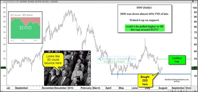 3D rally due after a 60% decline this year?