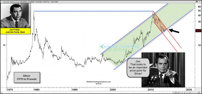 Silver…Most important Price Point In 10-Years???
