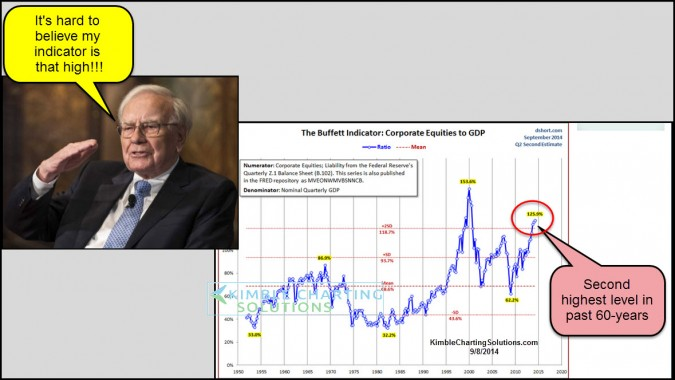 Buffett valuation indicator, hitting second highest level in 60-years!