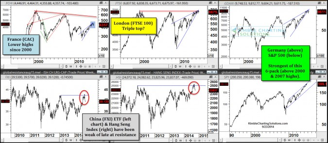 Global Stock Markets current message & update