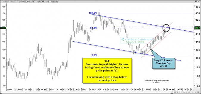 Government Bonds hitting triple resistance, will the uptrend continue?