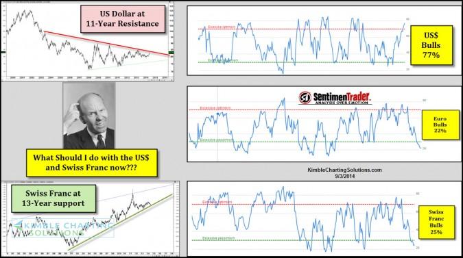 King Dollar at 11-year resistance, 77% bulls