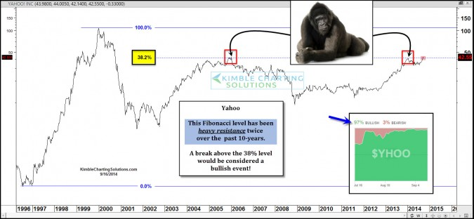 Will Alibaba push Yahoo past this 10-year resistance zone?