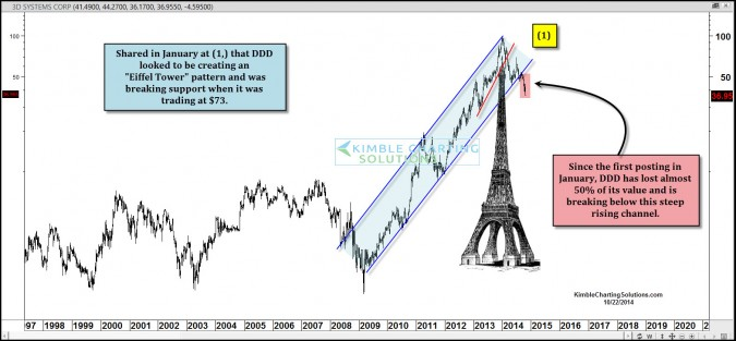 Eiffel Tower pattern keeps putting downside pressure on 3D systems!