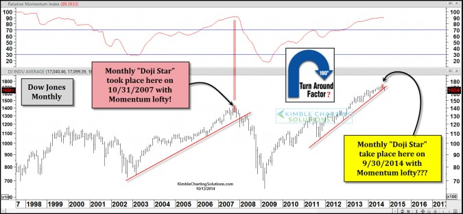 Doji Star Topping Pattern form in the Dow last month, like in 2007?