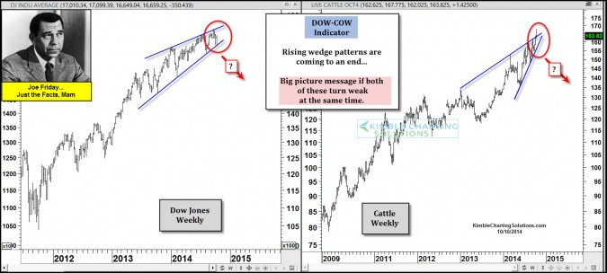 Dow-Cow Indicator close to a breakdown says Joe Friday