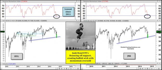 junkbondsbouncingoffsupportmooversoldoct21