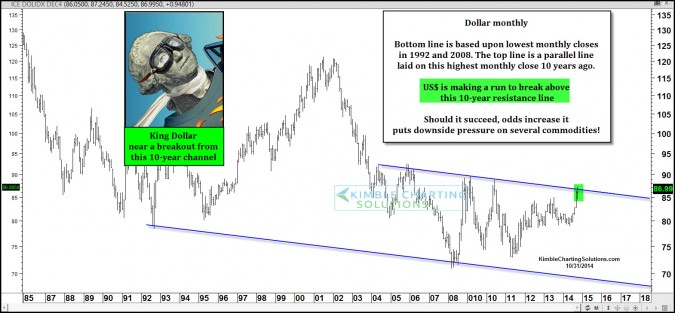 King Dollar making an attempt to break above 10-year resistance!
