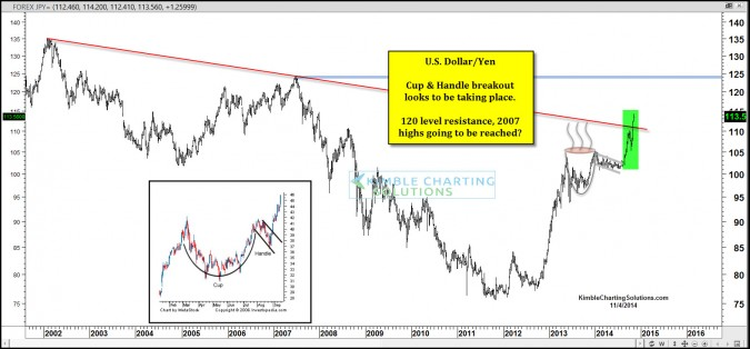 "Bullish ""Cup & Handle"" pattern continues to impact Dollar/Yen!"