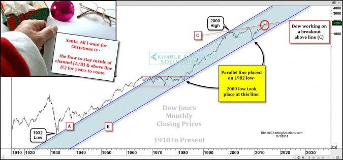 This 100-Year Dow Jones Industrials Chart is bullish!