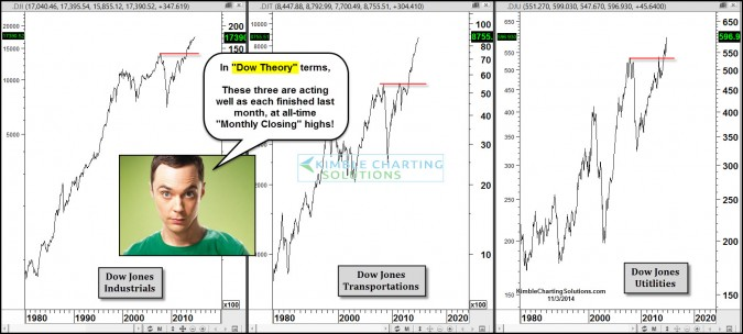 Dow Theory continues to send bullish message!