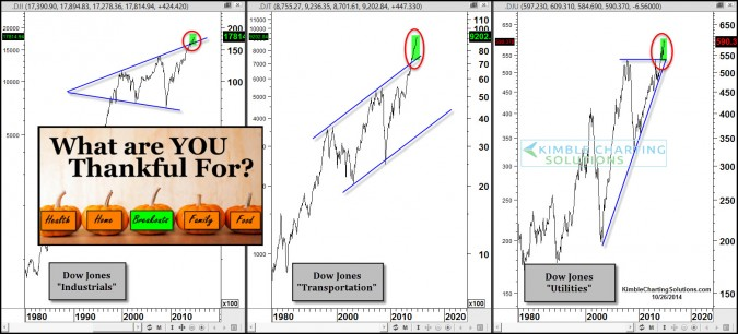 "Dow Theory ""Breakouts"" to be Thankful for!"