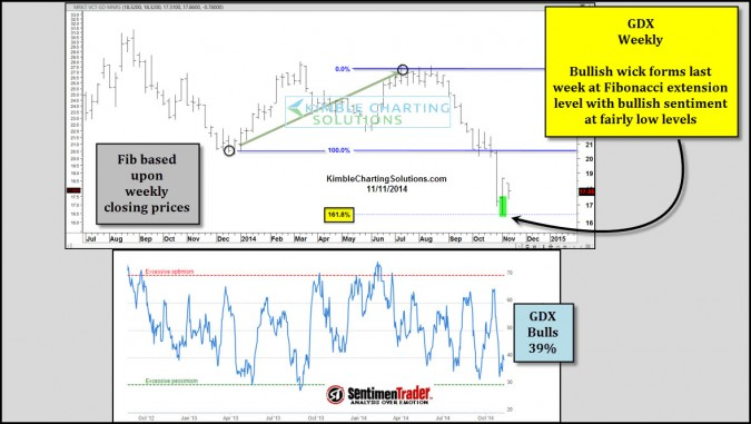 Gold Miners – Bullish wick created last week at Fibonacci level!